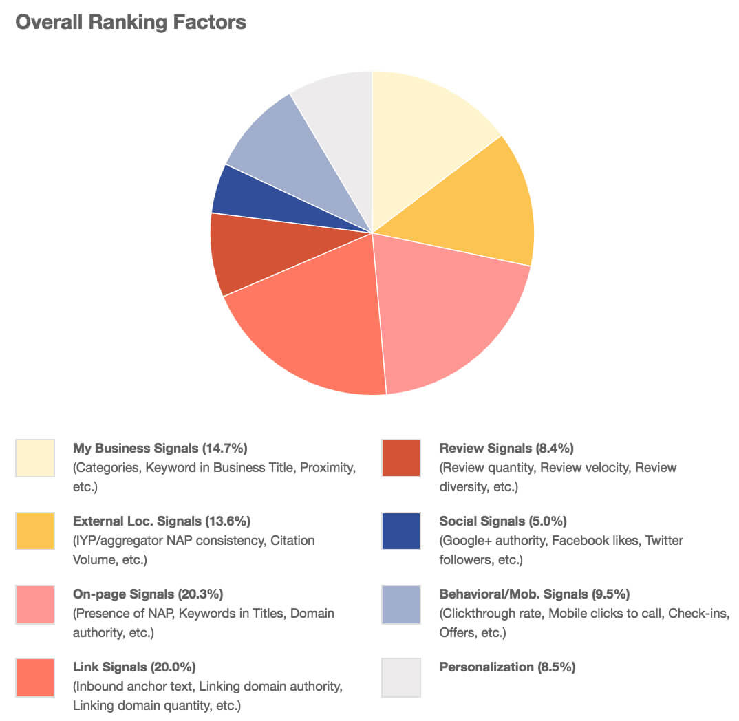 overall-ranking-factors