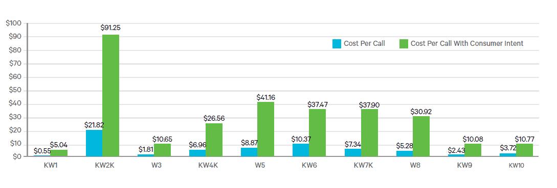 Cost Per Sales Inquiry Marchex