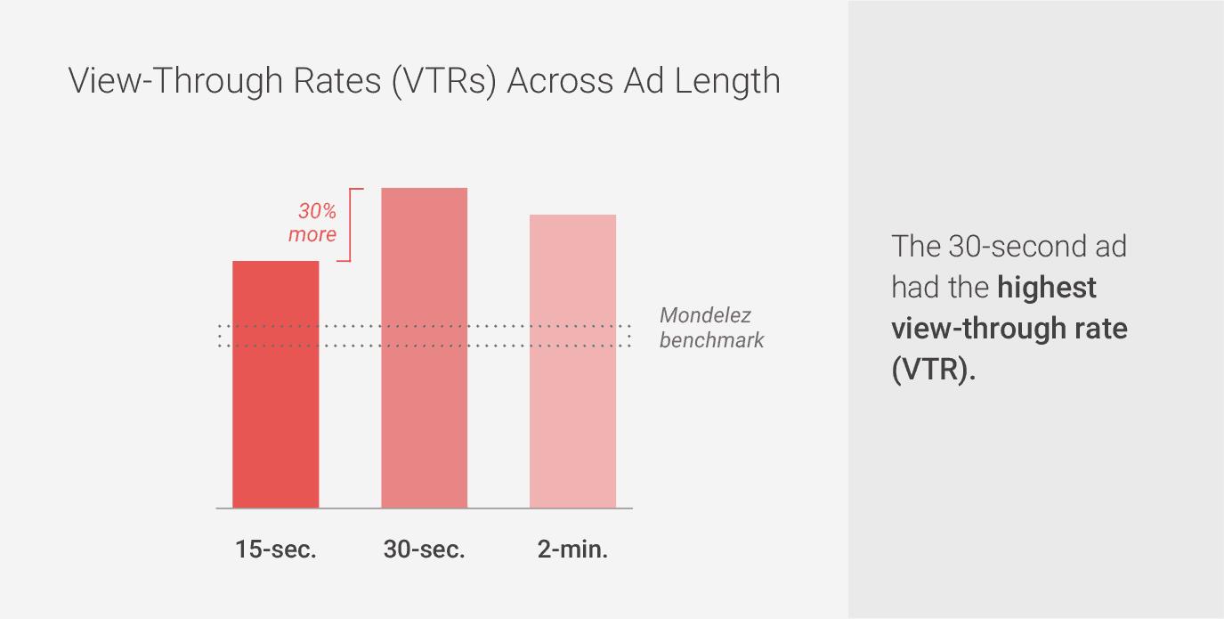 View Through Rates Across Add Length B